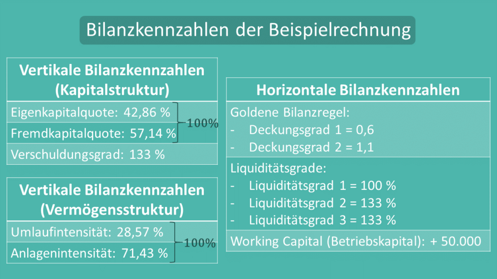 Bilanzkennzahlen, horizontale Bilanzkennzahlen, vertikale Bilanzkennzahlen, Goldene Bilanzregel, Liquiditätsgrade, Working Capital