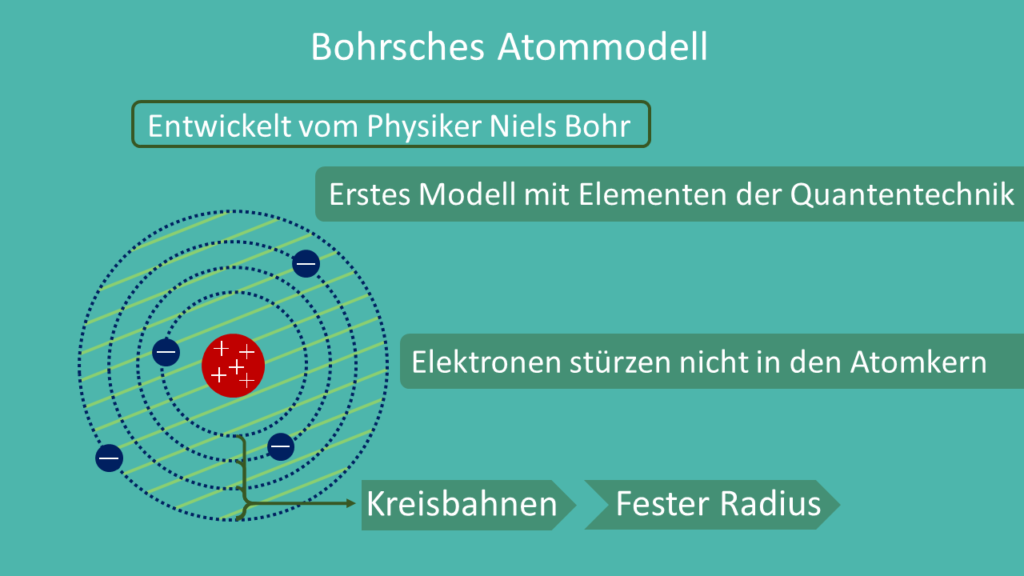 Bohrsches Atommodell, Bohr
