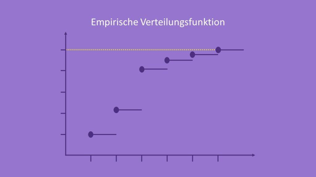 Empirische Verteilungsfunktion, Wahrscheinlichkeitsverteilungen, Empirische Verteilungsfunktion Formel