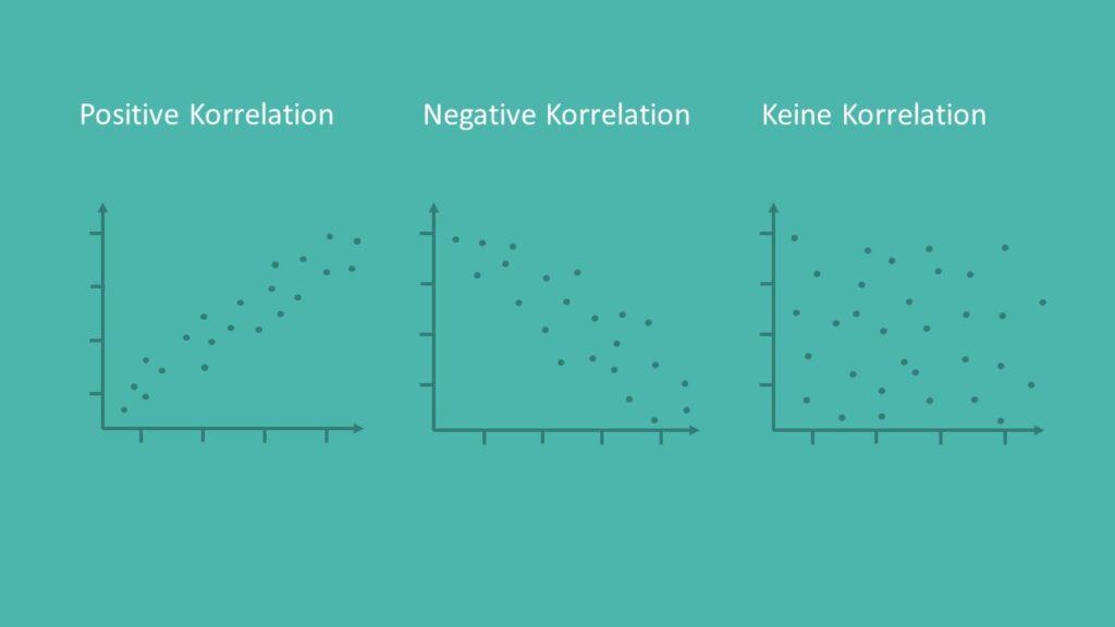 positive korrelation, negative korrelation, keine korrelation, korrelation, korrelationskoeffizient