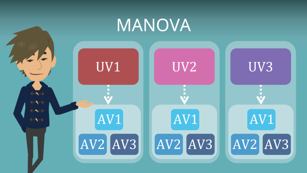 Manova, multivariate varianzanalyse