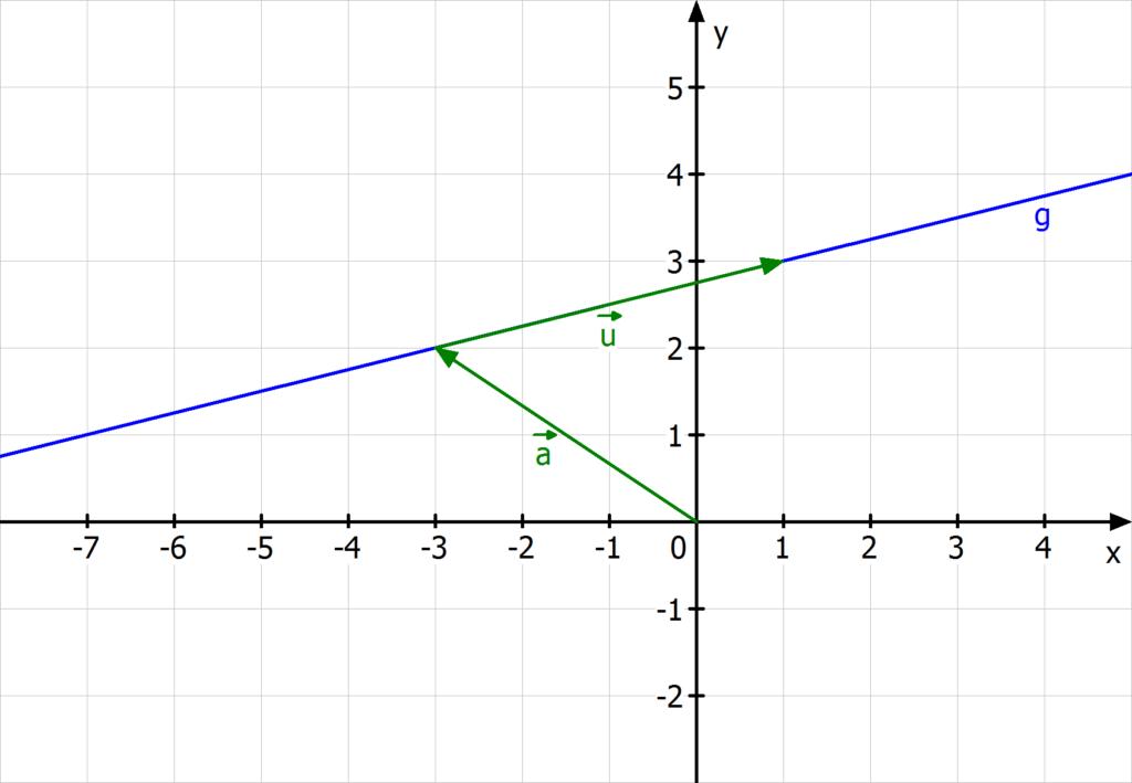 Parameterform, Parameterform Gerade, Parameterform einer Gerade, Parameterform einer Geraden, Gerade Parameterform