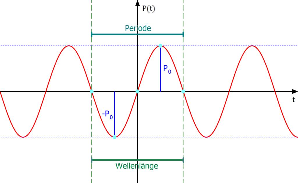 Sinusfunktion, Amplitude, Wellenlänge, Phase