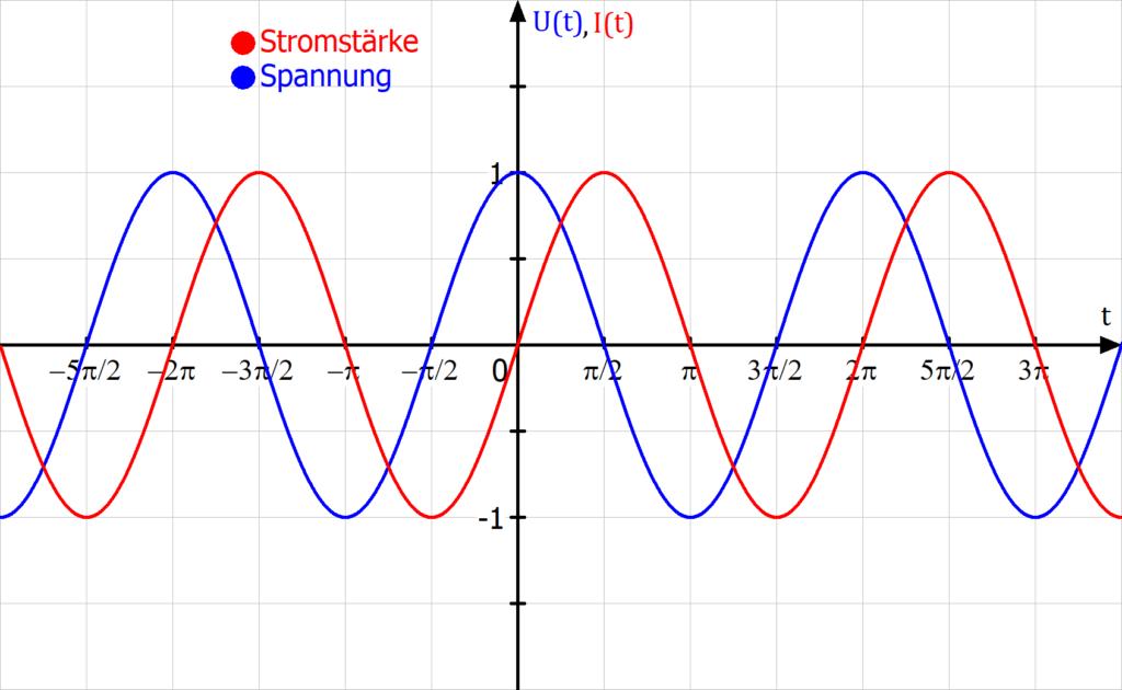 Phasenverschiebung Spule, Spannung eilt vor Stromstärke
