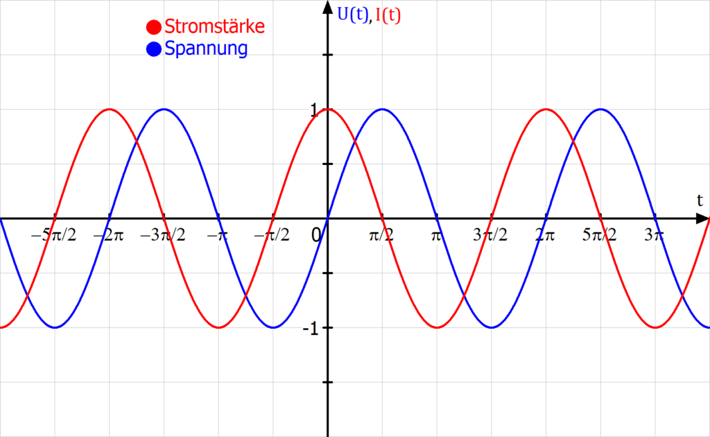 Stromstärke eilt vor Spannung, Phasenverschiebung Kondensator