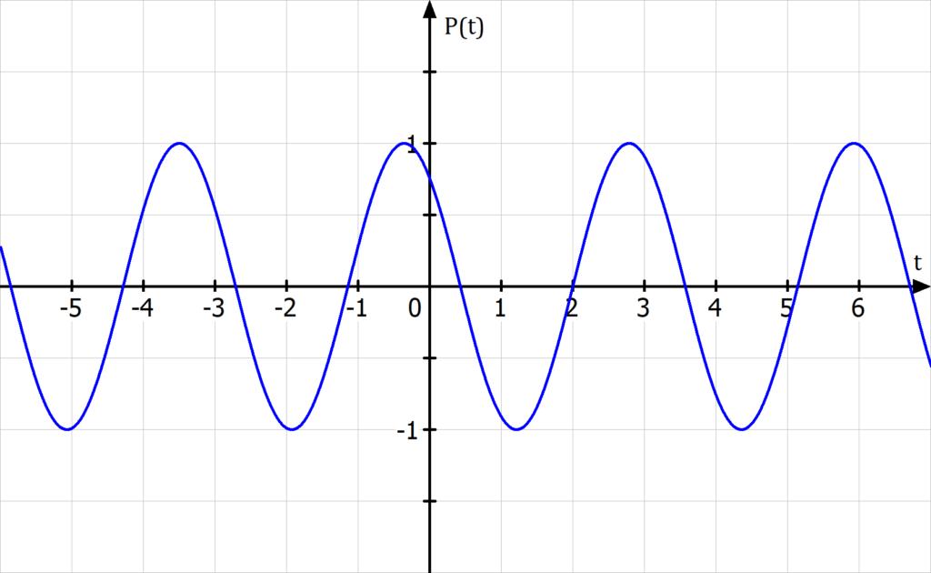 Phasenverschiebung berechnen