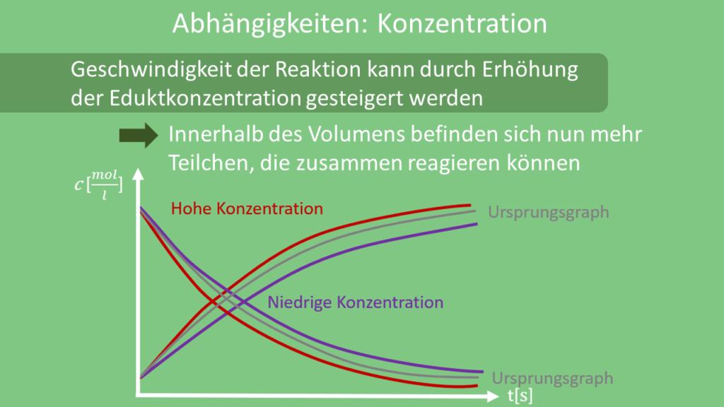 Reaktionsgeschwindigkeit Konzentration, Reaktionsgeschwindigkeit Abhängigkeiten
