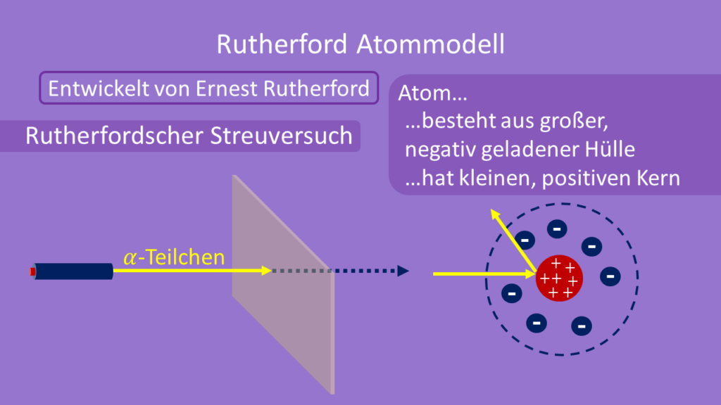 Rutherford, Atommodell