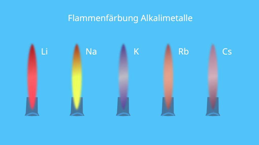 Alkalimetalle, Flammenfärbung, Flamme, Färbung, Lithium, Natrium, Rubidium, Cäsium, Francium