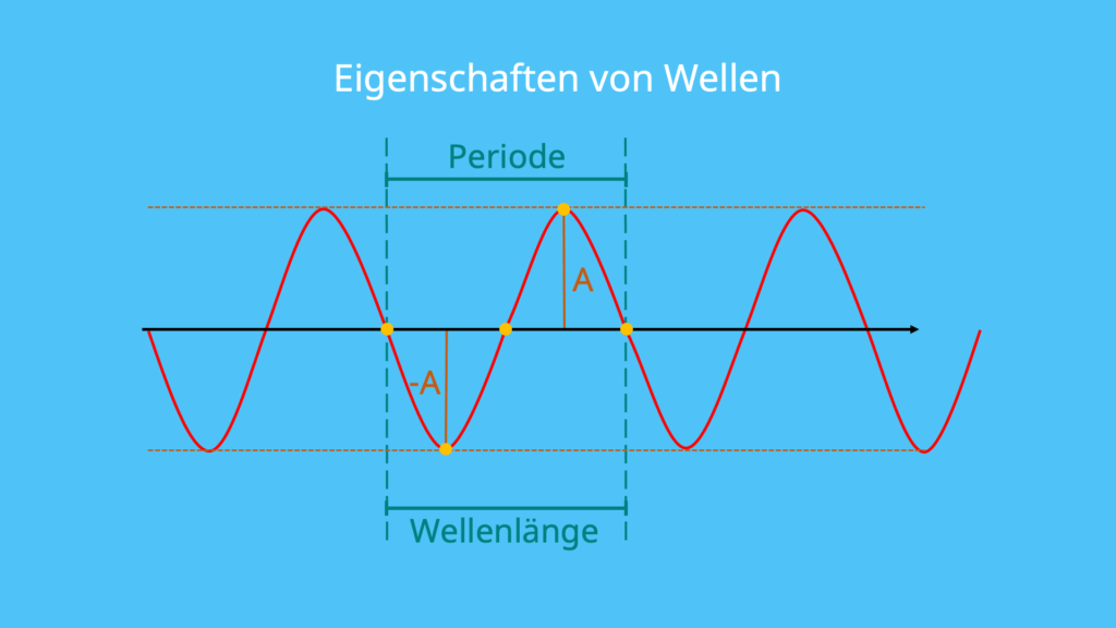 Wellen, Amplitude, Periode, Wellenlänge