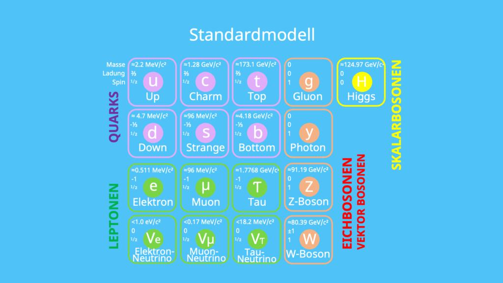 Elementarteilchen, Quarks, Leptonen, Eichbosonen, Vekto Bosonen, Skalarbosonen