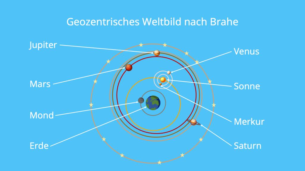Weltbild, geozentrische, Brahe, Planete, Kreisbewegung