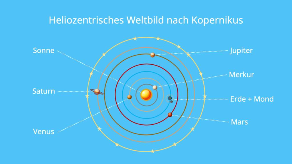 Heliozentrisches, Weltbild, Kopernikus, Sonne, Zentrum, Kreisbahn