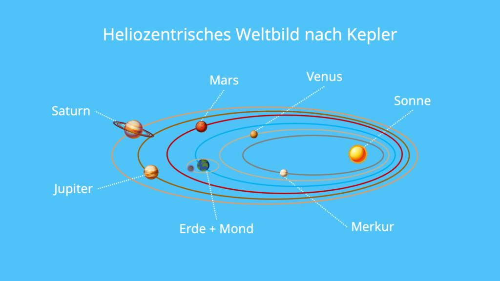 Heliozentrisches, Weltbild, Kepler, Sonne, Zentrum, Ellipse