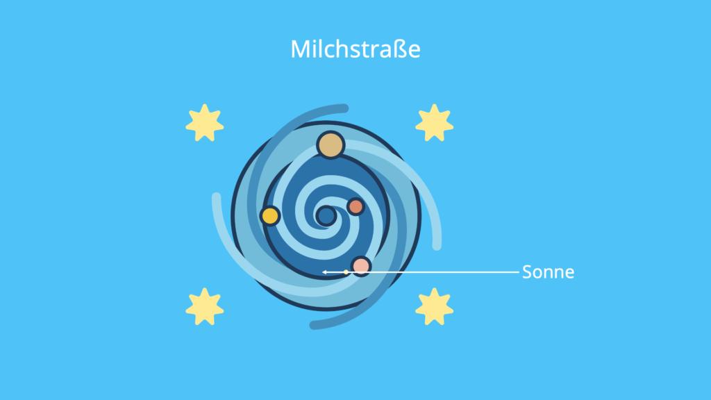 Milchstraße, Sonne, Erde, Universum
