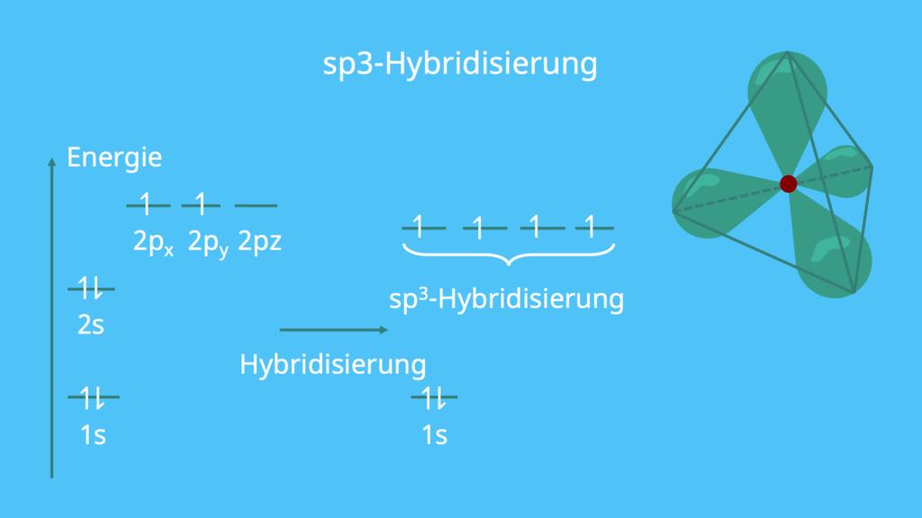 sp3, Hybridisierung, Energie, sp3-hybridisierung, Orbital, Tetraeder, Hybridorbital