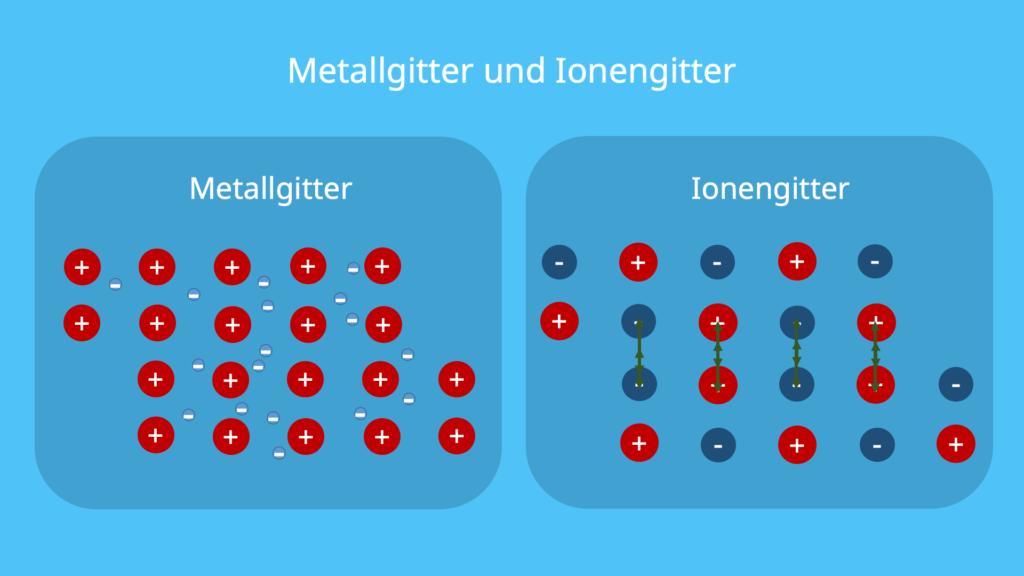 Metallgitter, Ionengitter, Kationen, Elektronengas, Anionen, Gitter