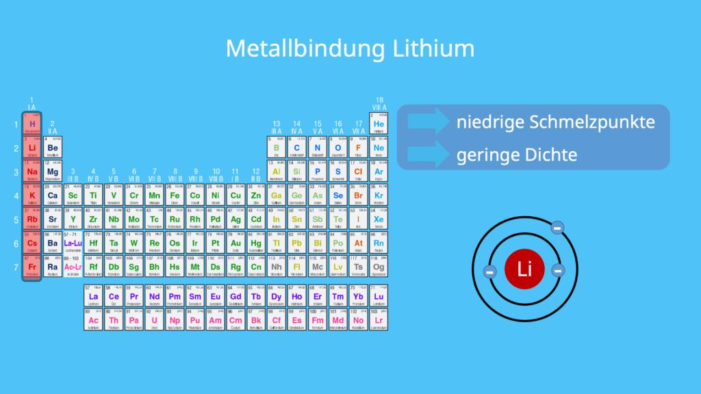 Metallbindung, Lithium, Periodensystem