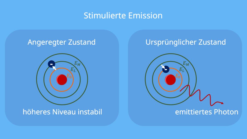 Stimulierte Emission, Photon, emittiert, angeregter Zustand, höheres Niveau