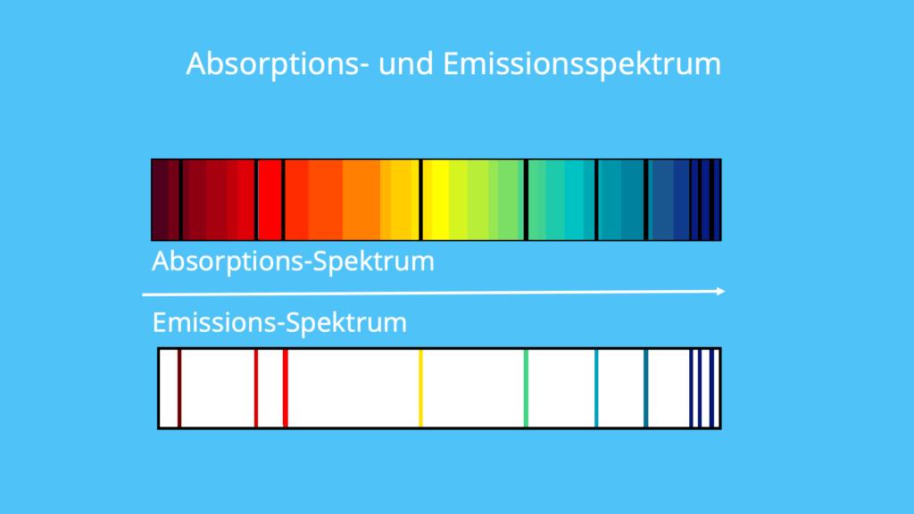 Absorptionsspektrum, Emissionsspektrum, Energiebereich, Wellenlänge, Intensität, Strahlungsquelle