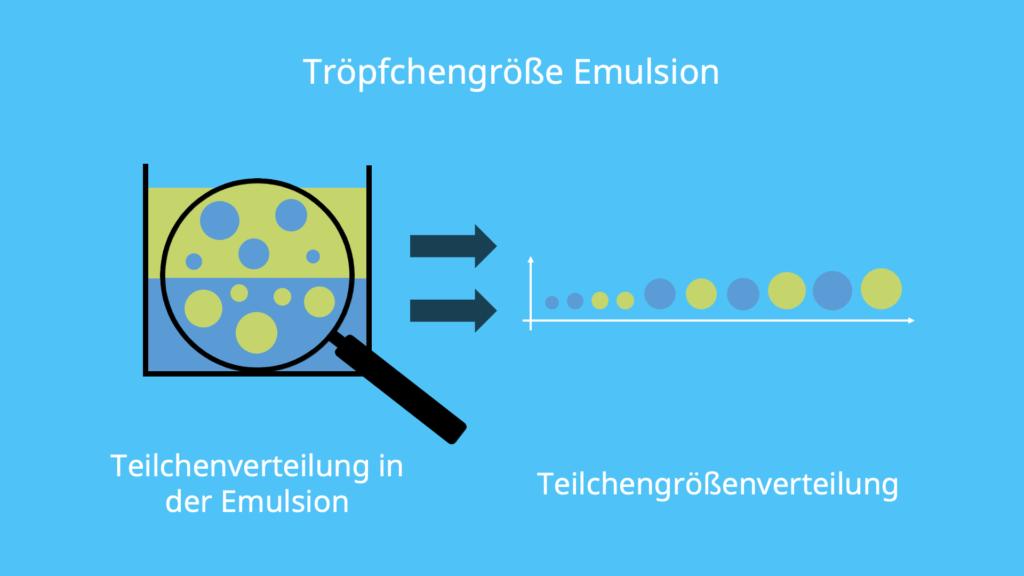 Emulsion, Tröpfchengröße, Verteilung, Teilchenverteilung