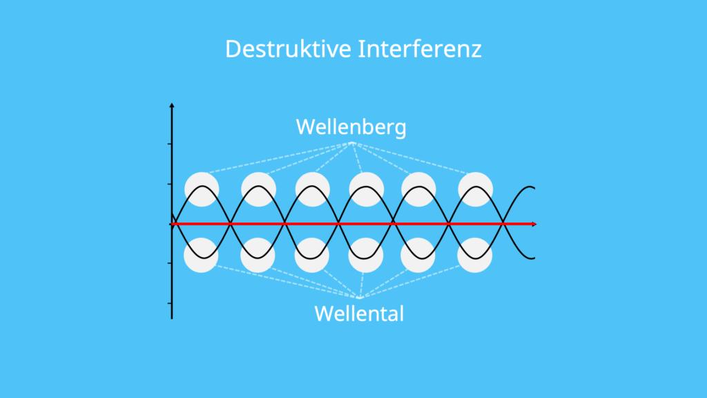 Destruktive Interferenz