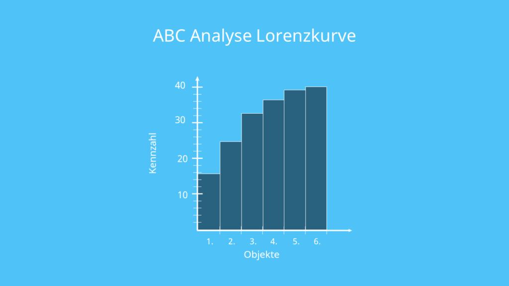 ABC Analyse, Klasseneinteilung, Lorenzkurve, Kasse A, B und C, Kunden, Umsatz, Objekt, Kennzahl