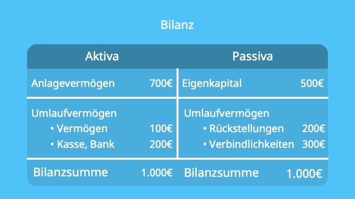 Anlagenintensität, Anlagenintensität Formel, Bilanz, Bilanzanalyse, Anlagequote, Anlagevermögen