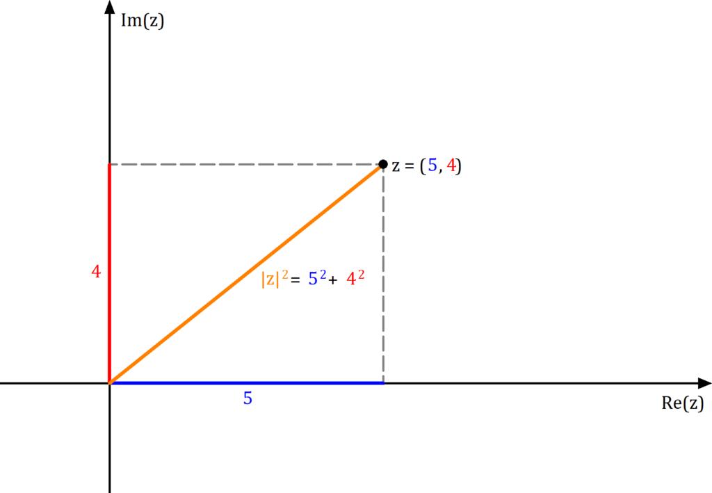Betrag komplexe Zahl Beispiel, Betrag einer komplexen Zahl Beispiel, Betrag komplexe Zahl kartesische Koordinaten, kartesische Koordinaten Betrag komplexe Zahl
