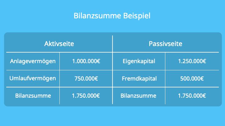 Bilanz, Bilanzsumme berechnen, Aktiva, Passiva, Anlagevermögen, Umlaufvermögen, Eigenkapital, Fremdkapital, Summe