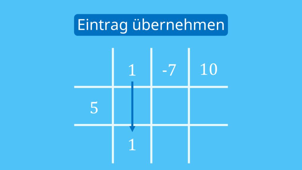 Horner-Schema Tabelle, Horner-Schema Aufbau