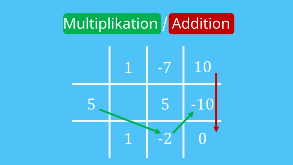 Multiplikation, Addition, Horner-Schema, Horner-Schema Aufbau