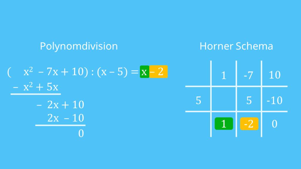 Polynomdivision  Horner-Schema