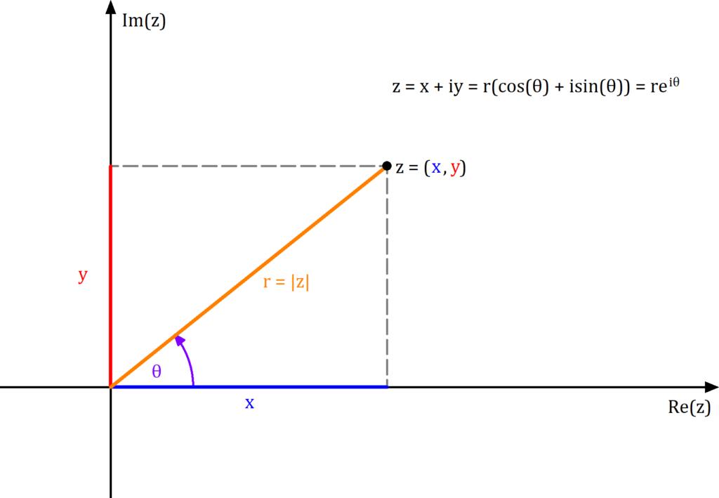 Komplexe Zahl: Kartesische Koordinaten und Polarkoordinaten, Komplex konjugiert Polarkoordinaten, Komplexe Zahl Polarkoordinaten, Polarkoordinaten komplexe Zahl