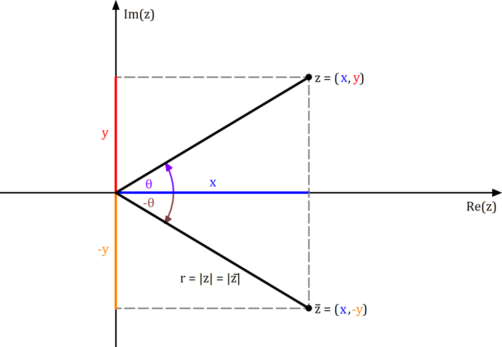 Komplex konjugiert grafisch, Spiegelung x-Achse, Komplex konjugiert veranschaulicht, Komplex konjugiert Spiegelung, Komplex Konjugiert Bild, Komplex konjugiert Spiegelung Bild