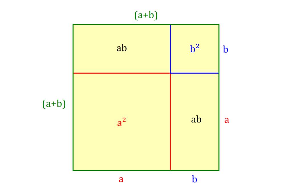 Erste binomische Formel, 1. binomische Formel, binomische Formeln