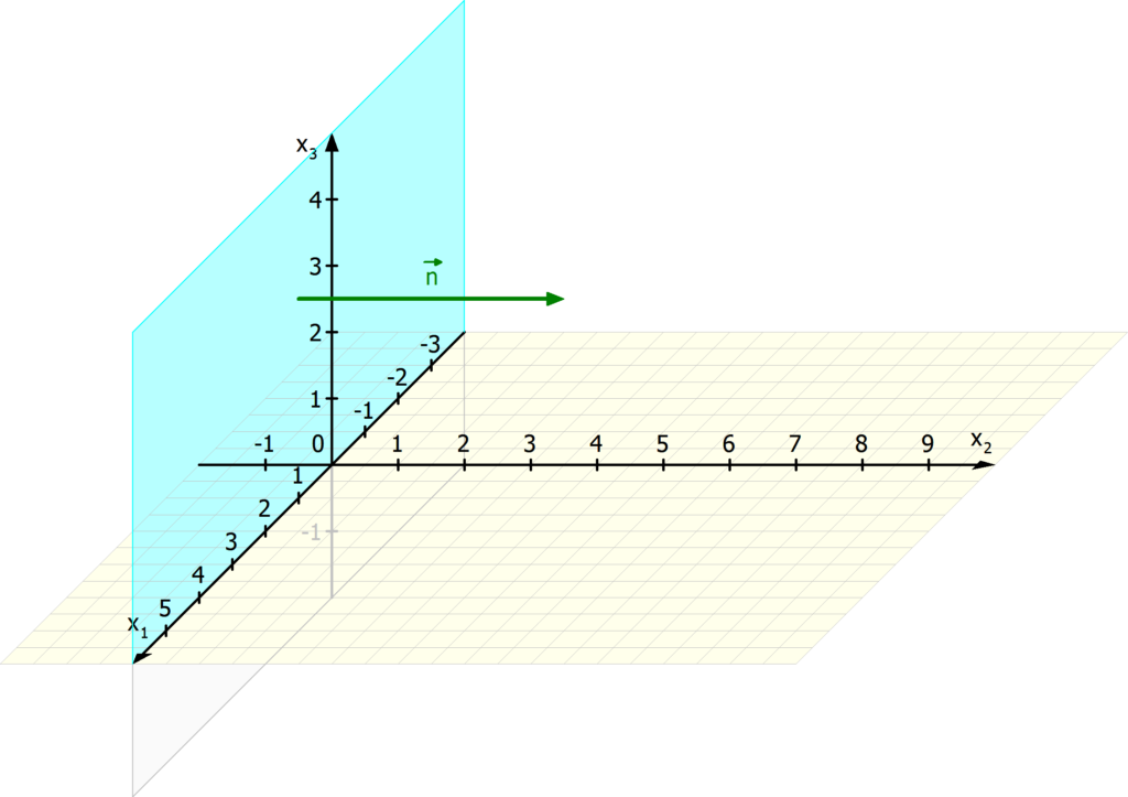 Normalenvektor einer Ebene, Normalenvektor, Normalvektor
