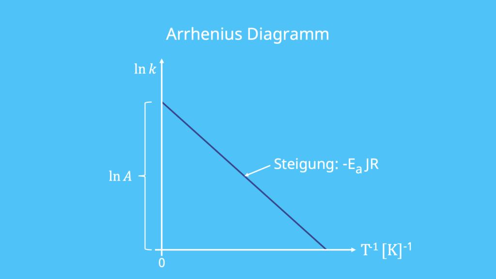 Arrhenius Diagramm, Arrhenius-Faktor, Aktivierungsenergie, reziproke Temperatur