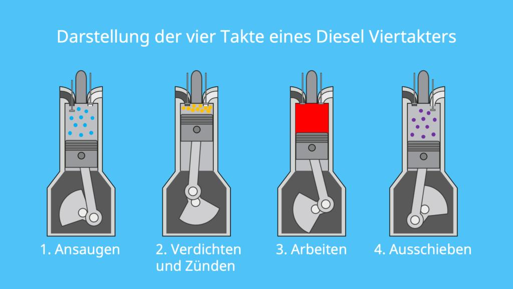 Dieselmotor, Viertakter, Viertaktmotor, Kompressionszündung