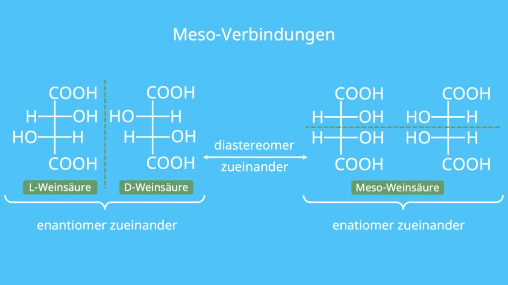 Meso-verbindungen, Bild und Spiegelbild, diastereomer, enatiomer, enantiomer
