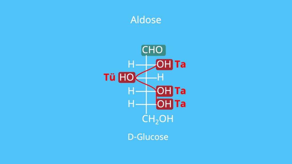 Aldose, D-Glucose, Lebensmittel, Aldehydgruppe, Zucker, Glucose