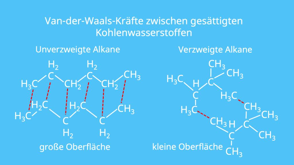 Van-der-Waals-Kräfte, Oberfläche, Hexan, zwischenmolekulare Wechselwirkungen, intermolekulare Wechselwirkungen