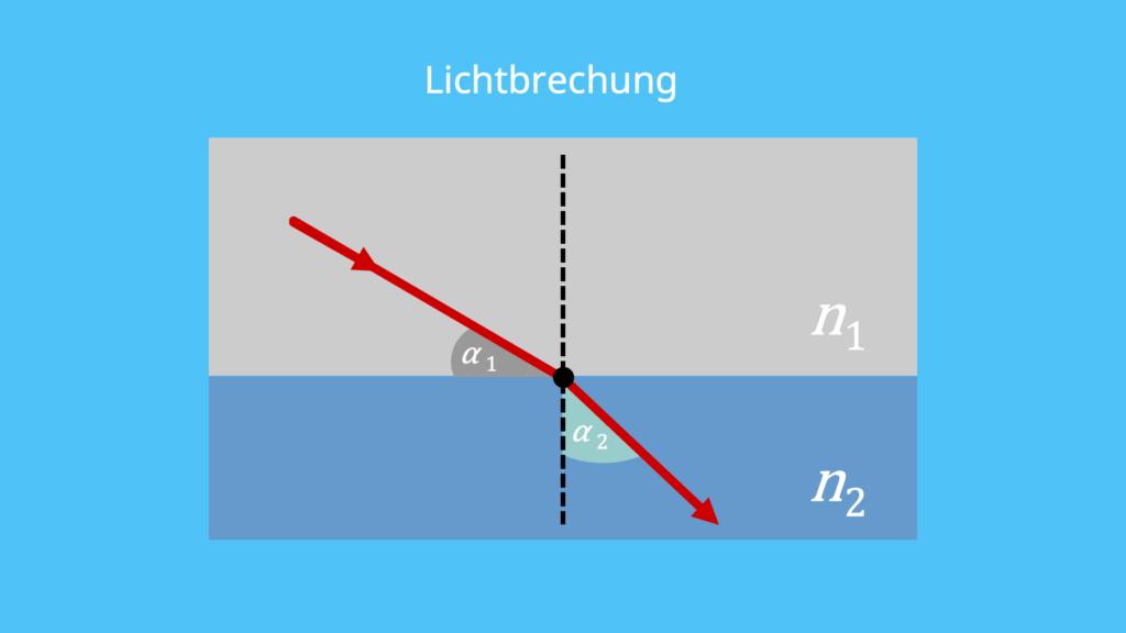 Brechungsindex, Lichtbrechung, Brechungsgesetz