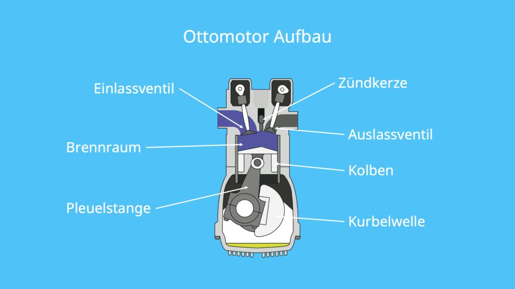 Ottomotor, Aufbau, Kurbelwelle, Pleuelstange, Zündkerze, Hubkolben, Motor