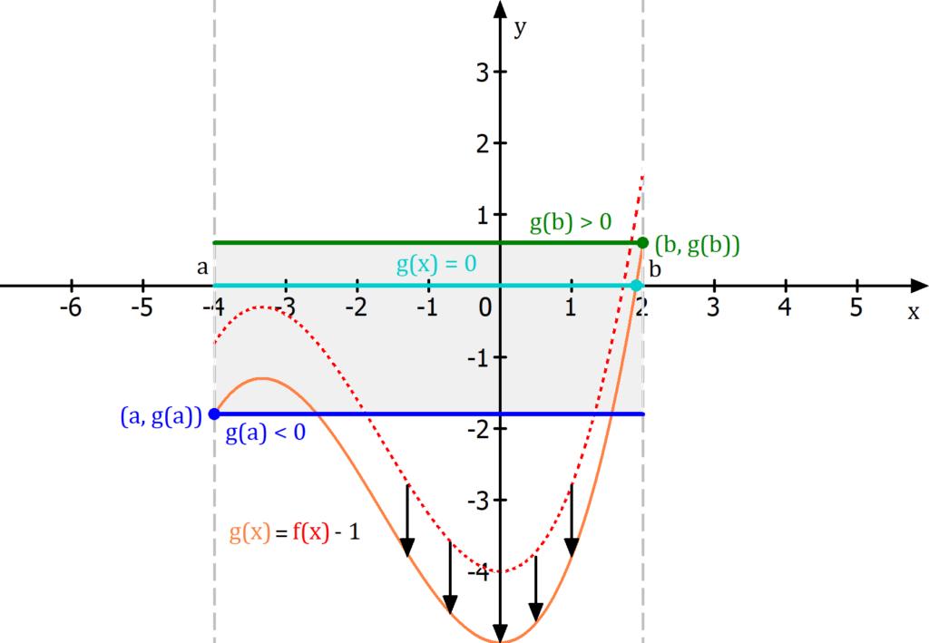 Zwischenwertsatz Anwendung, Existenz von Nullstellen, Zwischenwertsatz Anwendung Beispiel, Existenz von Nullstellen Beispiel, Zwischenwertsatz Erreichen eines Wertes