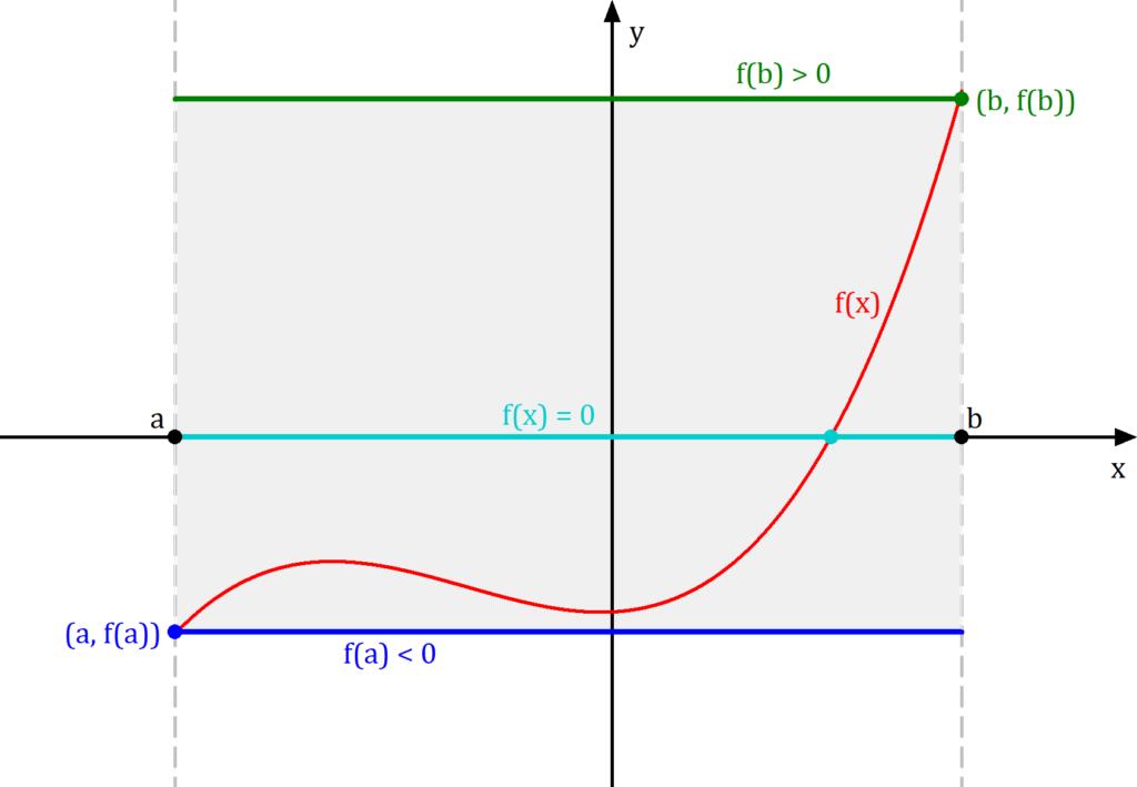 Zwischenwertsatz Anwendung, Existenz von Nullstellen, Zwischenwertsatz Folgerung, Nullstellensatz von Bolzano