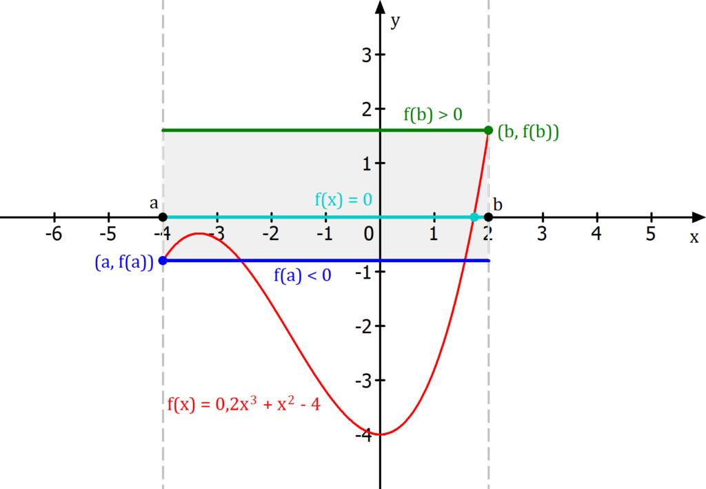 Zwischenwertsatz Anwendung, Existenz von Nullstellen, Zwischenwertsatz Anwendung Beispiel, Existenz von Nullstellen Beispiel