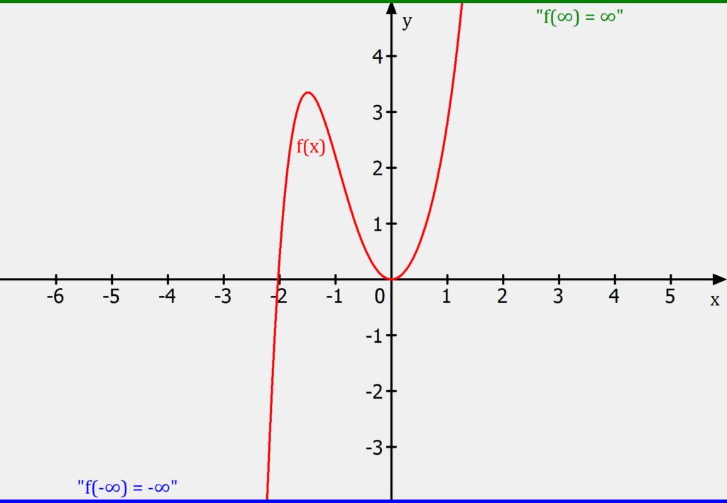 Zwischenwertsatz Anwendung, Zwischenwertsatz Folgerung, Zwischenwertsatz Anwendungen, Zwischenwertsatz Folgerungen, Wertebereich von Funktionen