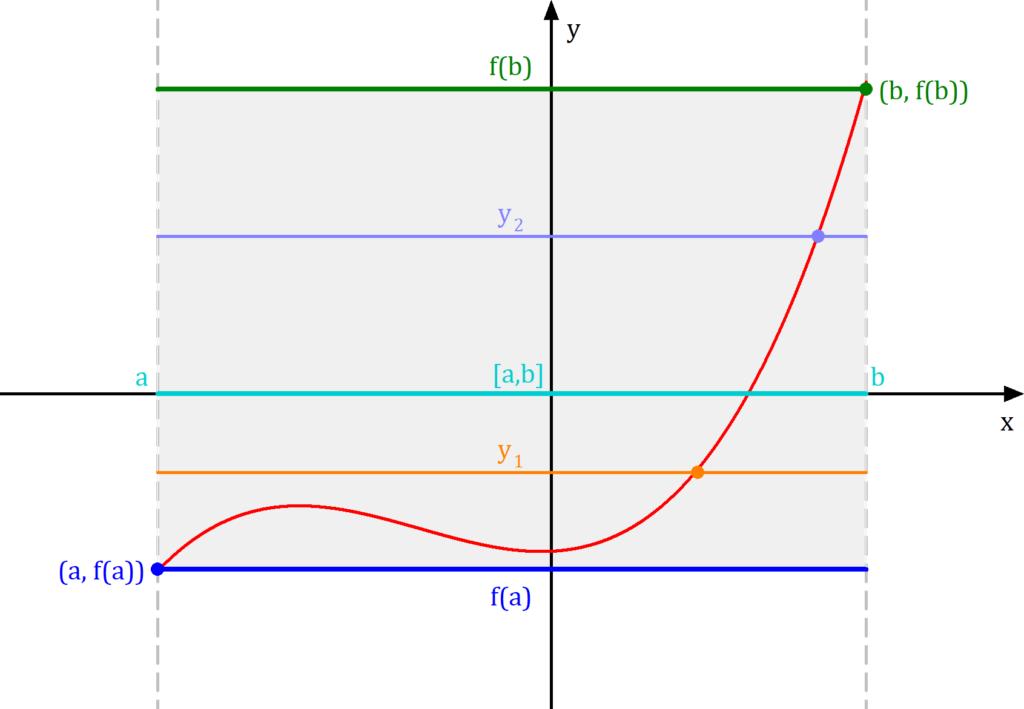 Zwischenwertsatz illustriert, Zwischenwertsatz Intuition, Zwischenwertsatz einfach erklärt, Zwischenwertsatz Bild