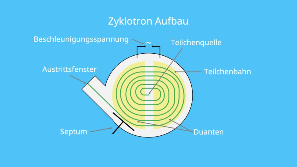 Zyklotron, Aufbau, Ablenkung, Septum, Beschleunigung, Spannung, Teilchenbahn, Teilchenquelle, Ionenstrahl